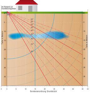 Aus dieser Skizze lässt sich gut die Sondenlänge in Abhängigkeit vom Winkel und von der Grundstücksgröße individuell ablesen.